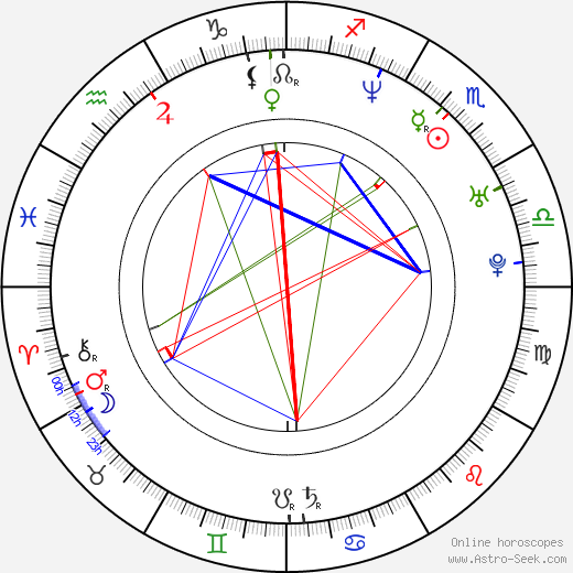 Nick Lachey astro natal birth chart, Nick Lachey horoscope, astrology