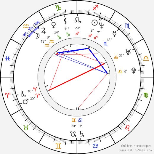 Nimród Antal birth chart, biography, wikipedia 2018, 2019