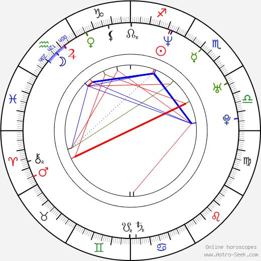Nimród Antal astro natal birth chart, Nimród Antal horoscope, astrology