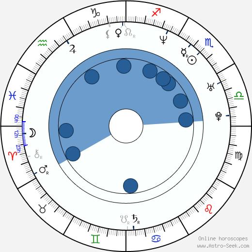 Olga Landina wikipedia, horoscope, astrology, instagram