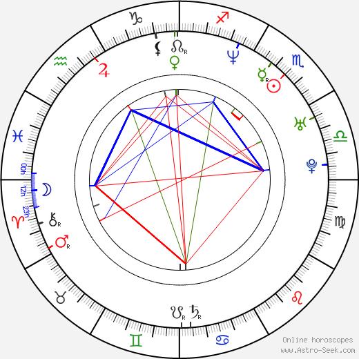 Olga Landina birth chart, Olga Landina astro natal horoscope, astrology