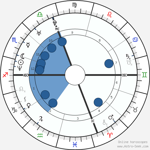Paola Cortellesi wikipedia, horoscope, astrology, instagram