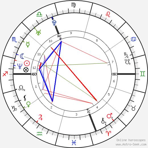 Paola Cortellesi tema natale, oroscopo, Paola Cortellesi oroscopi gratuiti, astrologia
