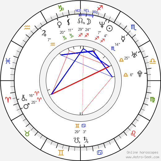 Peter Facinelli birth chart, biography, wikipedia 2018, 2019