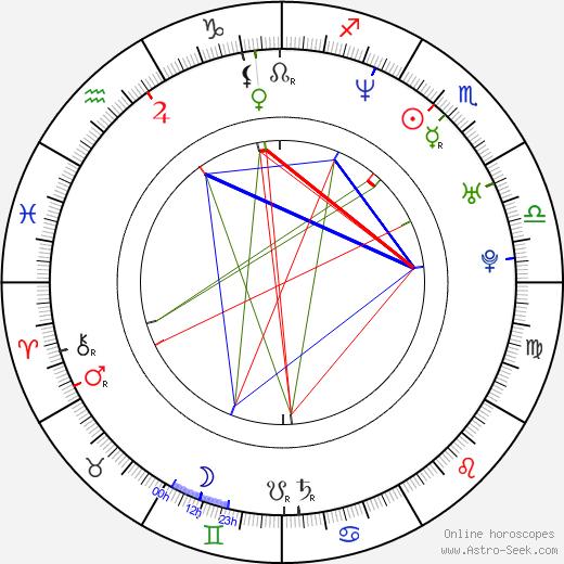 Рада Митчелл Radha Mitchell день рождения гороскоп, Radha Mitchell Натальная карта онлайн