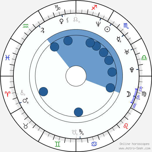 Renata Rychlá wikipedia, horoscope, astrology, instagram