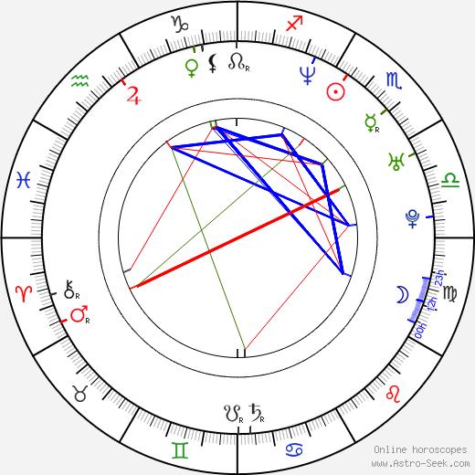 Renata Rychlá birth chart, Renata Rychlá astro natal horoscope, astrology