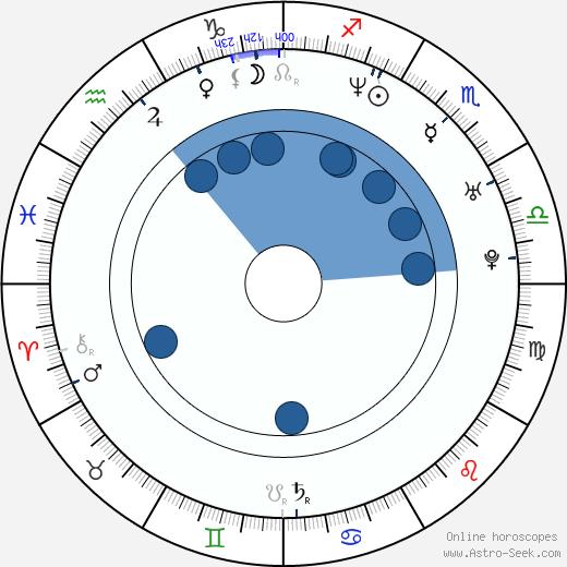 Robert Hall wikipedia, horoscope, astrology, instagram