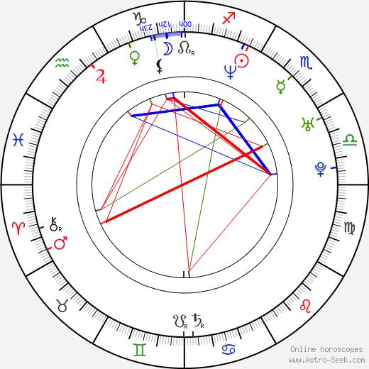 Robert Hall birth chart, Robert Hall astro natal horoscope, astrology