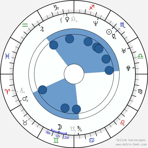 Roger Gual wikipedia, horoscope, astrology, instagram