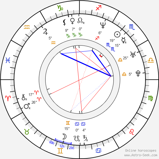 Roger Gual birth chart, biography, wikipedia 2019, 2020
