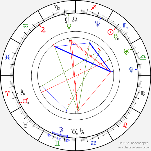 Roger Gual birth chart, Roger Gual astro natal horoscope, astrology