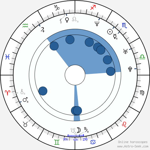 Rudolf Otepka wikipedia, horoscope, astrology, instagram