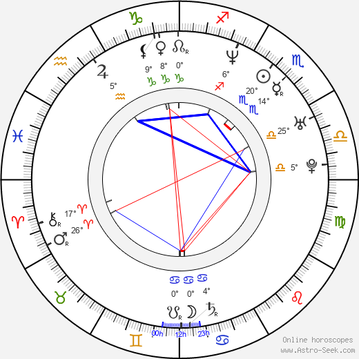 Rudolf Otepka birth chart, biography, wikipedia 2019, 2020