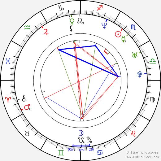 Rudolf Otepka birth chart, Rudolf Otepka astro natal horoscope, astrology