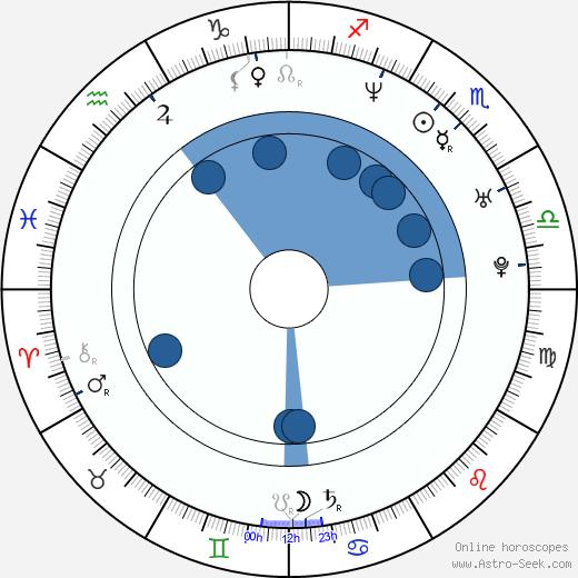 Saïda Jawad wikipedia, horoscope, astrology, instagram