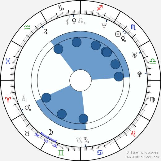 Sanja Mikitisin wikipedia, horoscope, astrology, instagram
