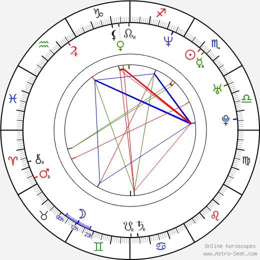 Sanja Mikitisin tema natale, oroscopo, Sanja Mikitisin oroscopi gratuiti, astrologia