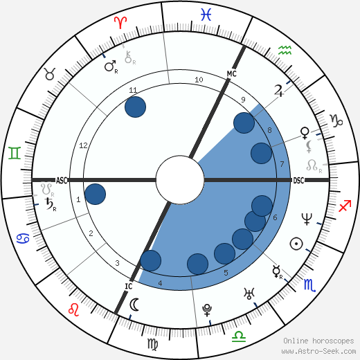 Sarah Devens wikipedia, horoscope, astrology, instagram