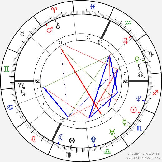 Sarah Devens день рождения гороскоп, Sarah Devens Натальная карта онлайн