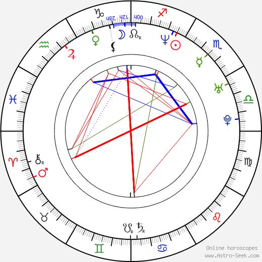 Sharlto Copley tema natale, oroscopo, Sharlto Copley oroscopi gratuiti, astrologia