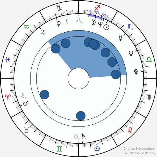 Stefanie von Pfetten wikipedia, horoscope, astrology, instagram