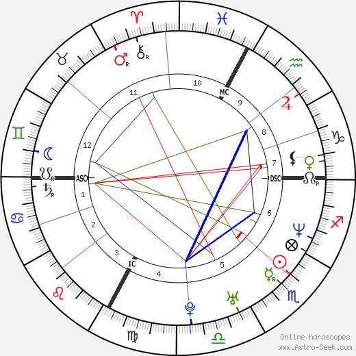 Stephane Glas день рождения гороскоп, Stephane Glas Натальная карта онлайн