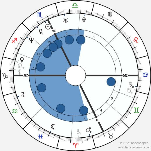 Thomas Lievremont wikipedia, horoscope, astrology, instagram