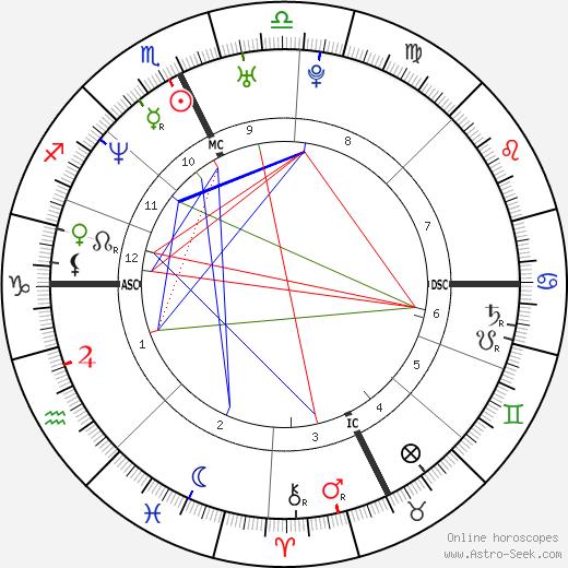 Thomas Lievremont tema natale, oroscopo, Thomas Lievremont oroscopi gratuiti, astrologia