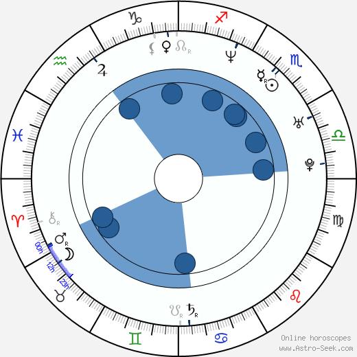 Trick-Trick wikipedia, horoscope, astrology, instagram