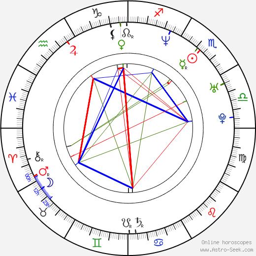 Trick-Trick birth chart, Trick-Trick astro natal horoscope, astrology