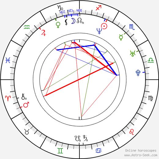 Twista birth chart, Twista astro natal horoscope, astrology