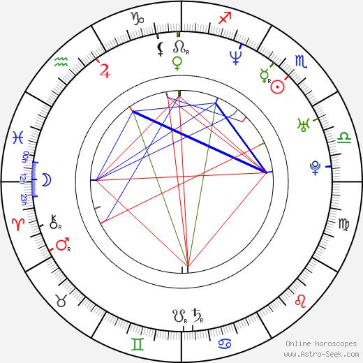 Ким Юнджин Yunjin Kim день рождения гороскоп, Yunjin Kim Натальная карта онлайн