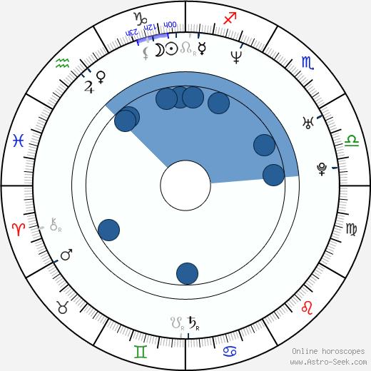 Adam Woronowicz wikipedia, horoscope, astrology, instagram