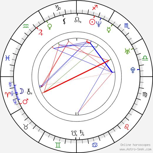 Alejandro Valbuena день рождения гороскоп, Alejandro Valbuena Натальная карта онлайн