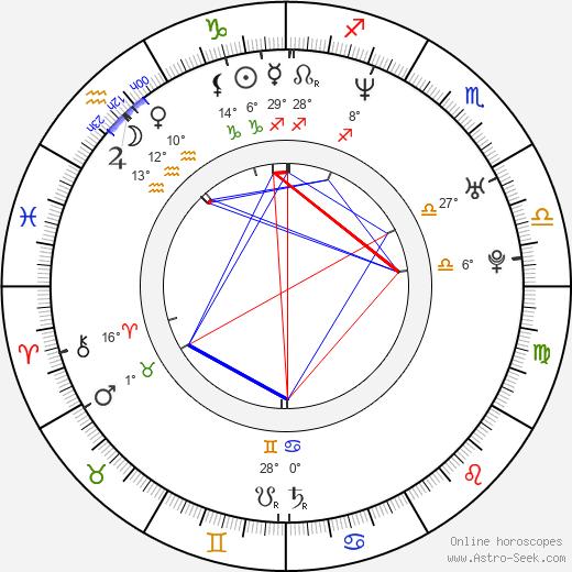 Alex Dimitriades birth chart, biography, wikipedia 2019, 2020