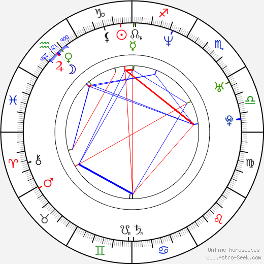 Alex Dimitriades astro natal birth chart, Alex Dimitriades horoscope, astrology
