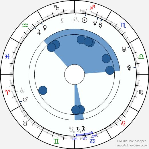 Anita Caprioli wikipedia, horoscope, astrology, instagram