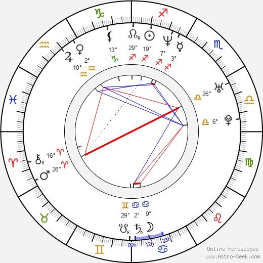 Anita Caprioli birth chart, biography, wikipedia 2020, 2021