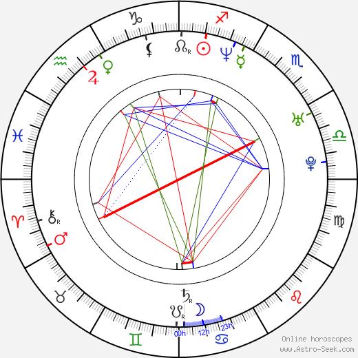 Anita Caprioli birth chart, Anita Caprioli astro natal horoscope, astrology