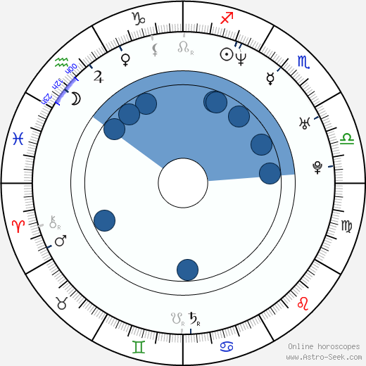 Bartosz Adamczyk wikipedia, horoscope, astrology, instagram