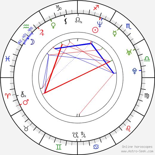 Bartosz Adamczyk birth chart, Bartosz Adamczyk astro natal horoscope, astrology