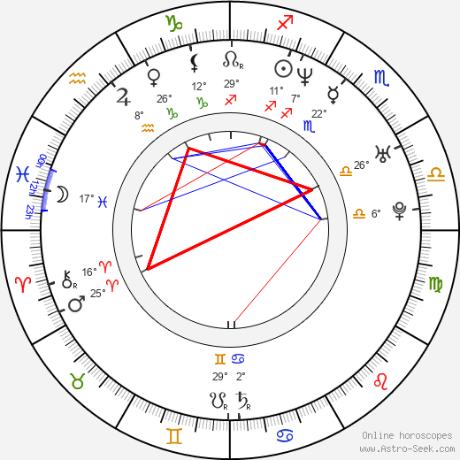 Bruno Campos birth chart, biography, wikipedia 2019, 2020