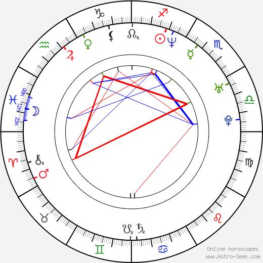 Bruno Campos birth chart, Bruno Campos astro natal horoscope, astrology