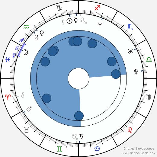Chad Butler wikipedia, horoscope, astrology, instagram
