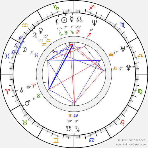 Chad Butler birth chart, biography, wikipedia 2019, 2020