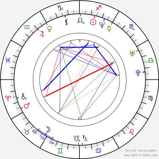 Corey Taylor tema natale, oroscopo, Corey Taylor oroscopi gratuiti, astrologia