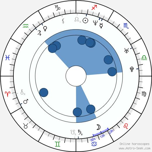 Dagur Kári wikipedia, horoscope, astrology, instagram