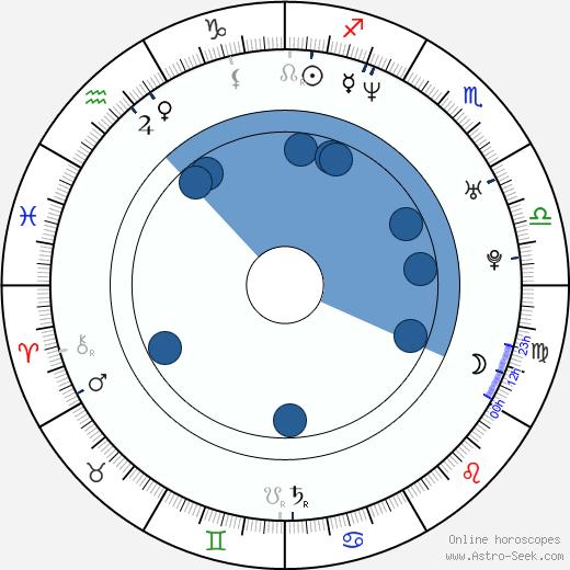 Eddie Fisher wikipedia, horoscope, astrology, instagram