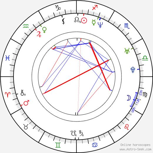 Eddie Fisher birth chart, Eddie Fisher astro natal horoscope, astrology